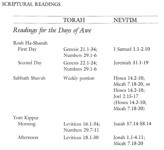 Rosh Hashanah in the Bible: a sample of notes and footnotes